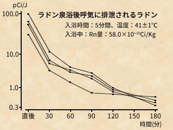 ラドン泉浴後呼気に排泄されるラドン 入浴時間:5分間、温度:41±1℃入浴中:Rn量:58.0×10-10Ci/Kg