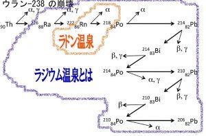ウラン元素崩壊表